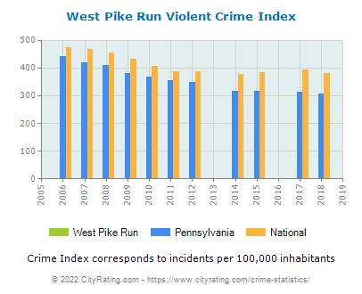 West Pike Run Violent Crime vs. State and National Per Capita