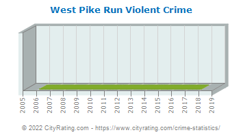 West Pike Run Violent Crime