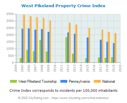 West Pikeland Township Property Crime vs. State and National Per Capita