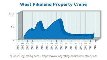 West Pikeland Township Property Crime
