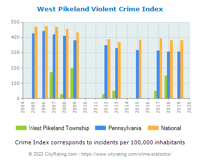 West Pikeland Township Violent Crime vs. State and National Per Capita
