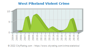 West Pikeland Township Violent Crime