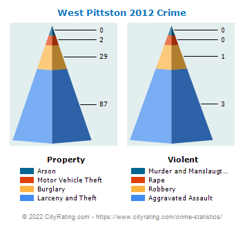 West Pittston Crime 2012
