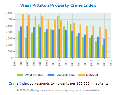 West Pittston Property Crime vs. State and National Per Capita