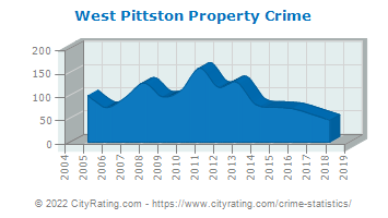 West Pittston Property Crime