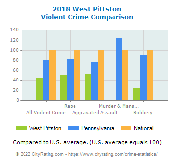 West Pittston Violent Crime vs. State and National Comparison