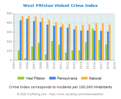 West Pittston Violent Crime vs. State and National Per Capita