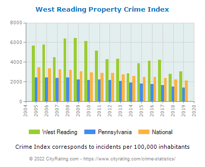 West Reading Property Crime vs. State and National Per Capita