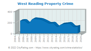 West Reading Property Crime