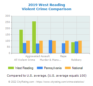 West Reading Violent Crime vs. State and National Comparison