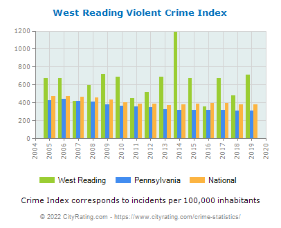 West Reading Violent Crime vs. State and National Per Capita