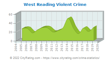 West Reading Violent Crime