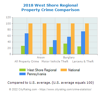 West Shore Regional Property Crime vs. State and National Comparison