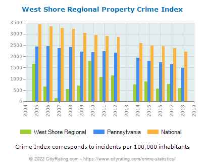 West Shore Regional Property Crime vs. State and National Per Capita