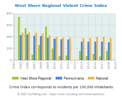 West Shore Regional Violent Crime vs. State and National Per Capita