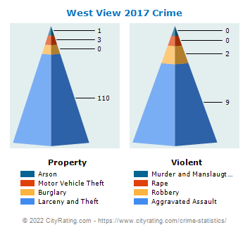 West View Crime 2017