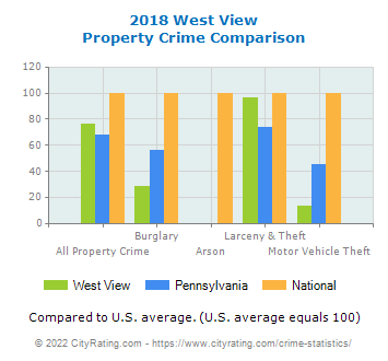 West View Property Crime vs. State and National Comparison