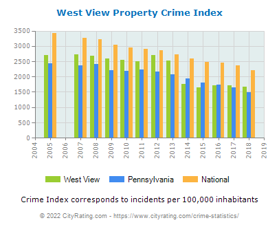 West View Property Crime vs. State and National Per Capita