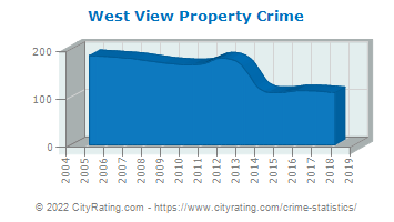 West View Property Crime