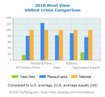 West View Violent Crime vs. State and National Comparison