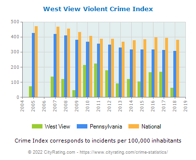 West View Violent Crime vs. State and National Per Capita
