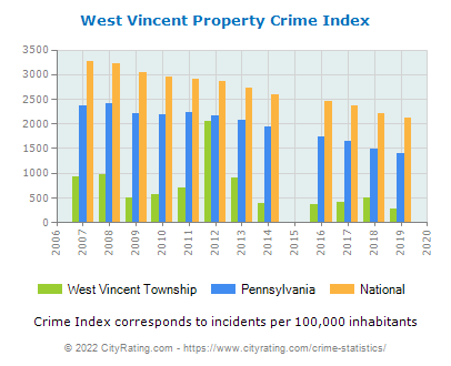 West Vincent Township Property Crime vs. State and National Per Capita