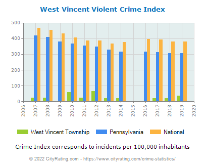 West Vincent Township Violent Crime vs. State and National Per Capita