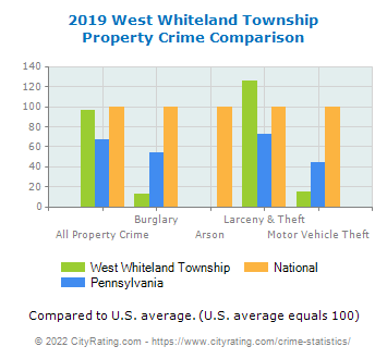 West Whiteland Township Property Crime vs. State and National Comparison