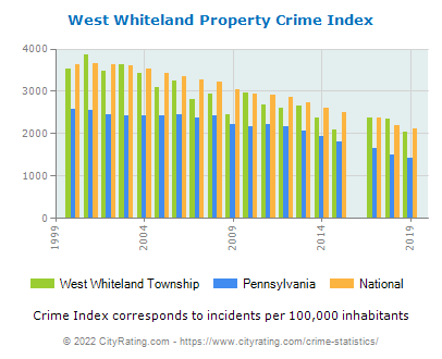 West Whiteland Township Property Crime vs. State and National Per Capita