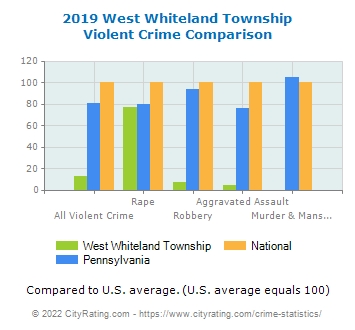 West Whiteland Township Violent Crime vs. State and National Comparison