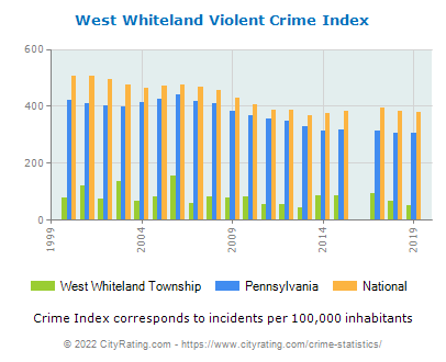 West Whiteland Township Violent Crime vs. State and National Per Capita