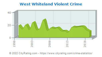 West Whiteland Township Violent Crime