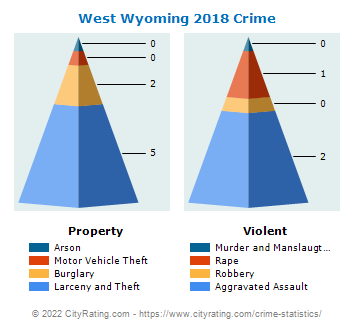 West Wyoming Crime 2018