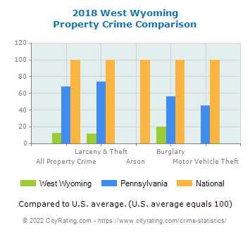 West Wyoming Property Crime vs. State and National Comparison