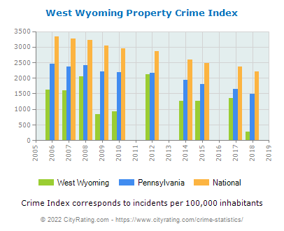 West Wyoming Property Crime vs. State and National Per Capita