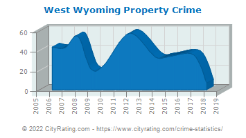 West Wyoming Property Crime
