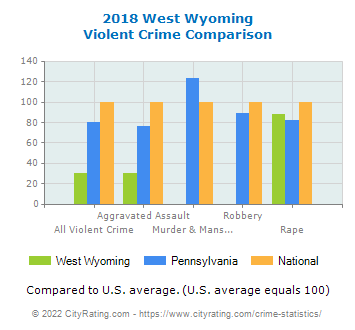 West Wyoming Violent Crime vs. State and National Comparison