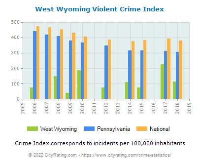 West Wyoming Violent Crime vs. State and National Per Capita