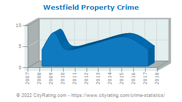 Westfield Property Crime