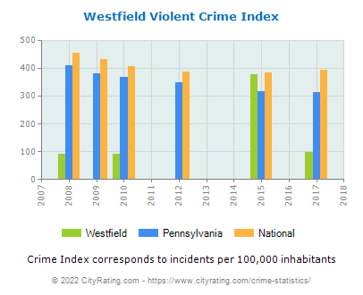 Westfield Violent Crime vs. State and National Per Capita