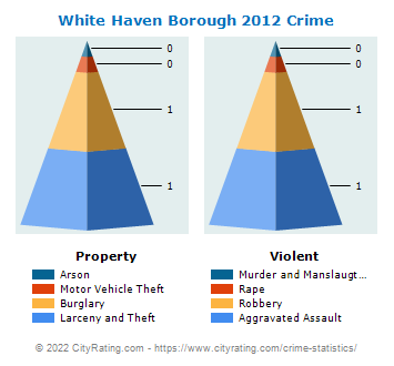 White Haven Borough Crime 2012