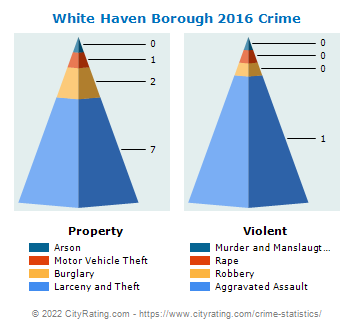 White Haven Borough Crime 2016