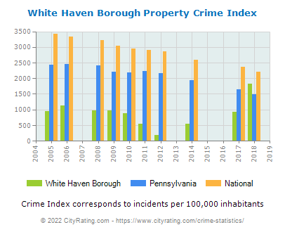 White Haven Borough Property Crime vs. State and National Per Capita