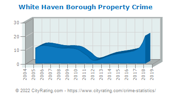 White Haven Borough Property Crime