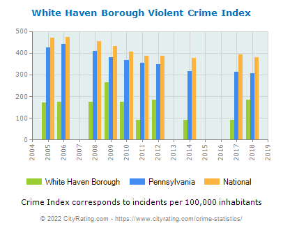 White Haven Borough Violent Crime vs. State and National Per Capita