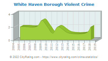 White Haven Borough Violent Crime
