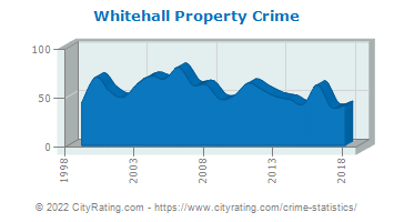 Whitehall Property Crime