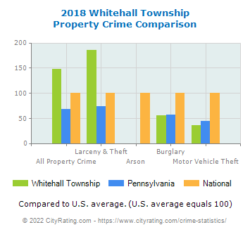 Whitehall Township Property Crime vs. State and National Comparison