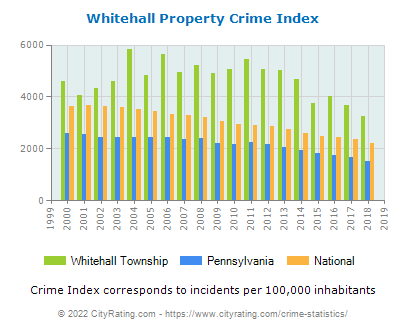 Whitehall Township Property Crime vs. State and National Per Capita
