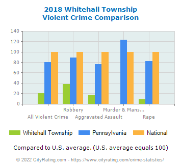 Whitehall Township Violent Crime vs. State and National Comparison